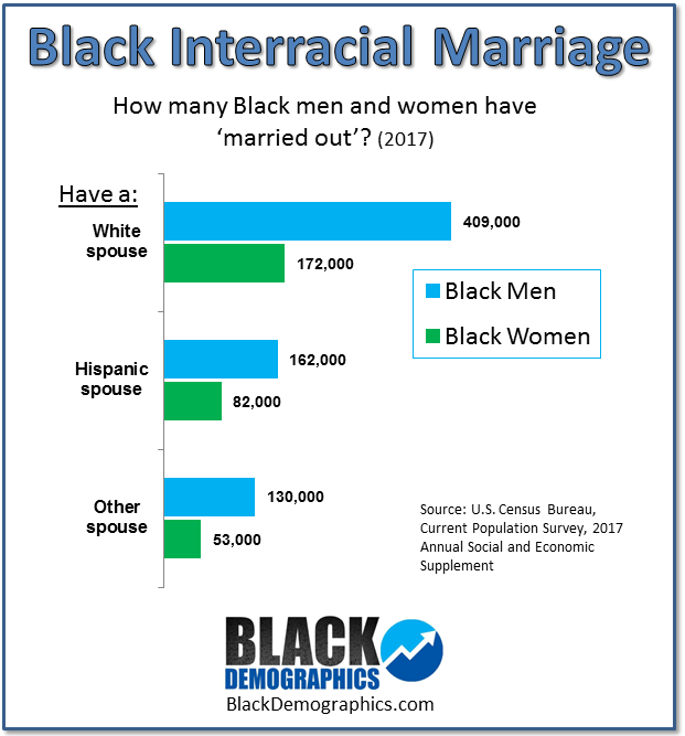 best of Data Interracial crime